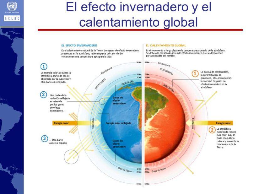 El efecto invernadero y el calentamiento global
