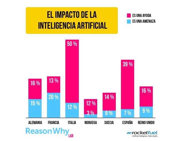 impacto-inteligencia-artificial-reasonwhy.es_