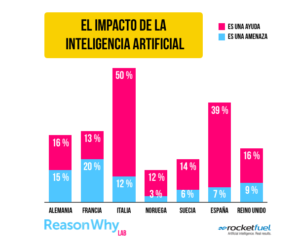 impacto-inteligencia-artificial-reasonwhy.es_