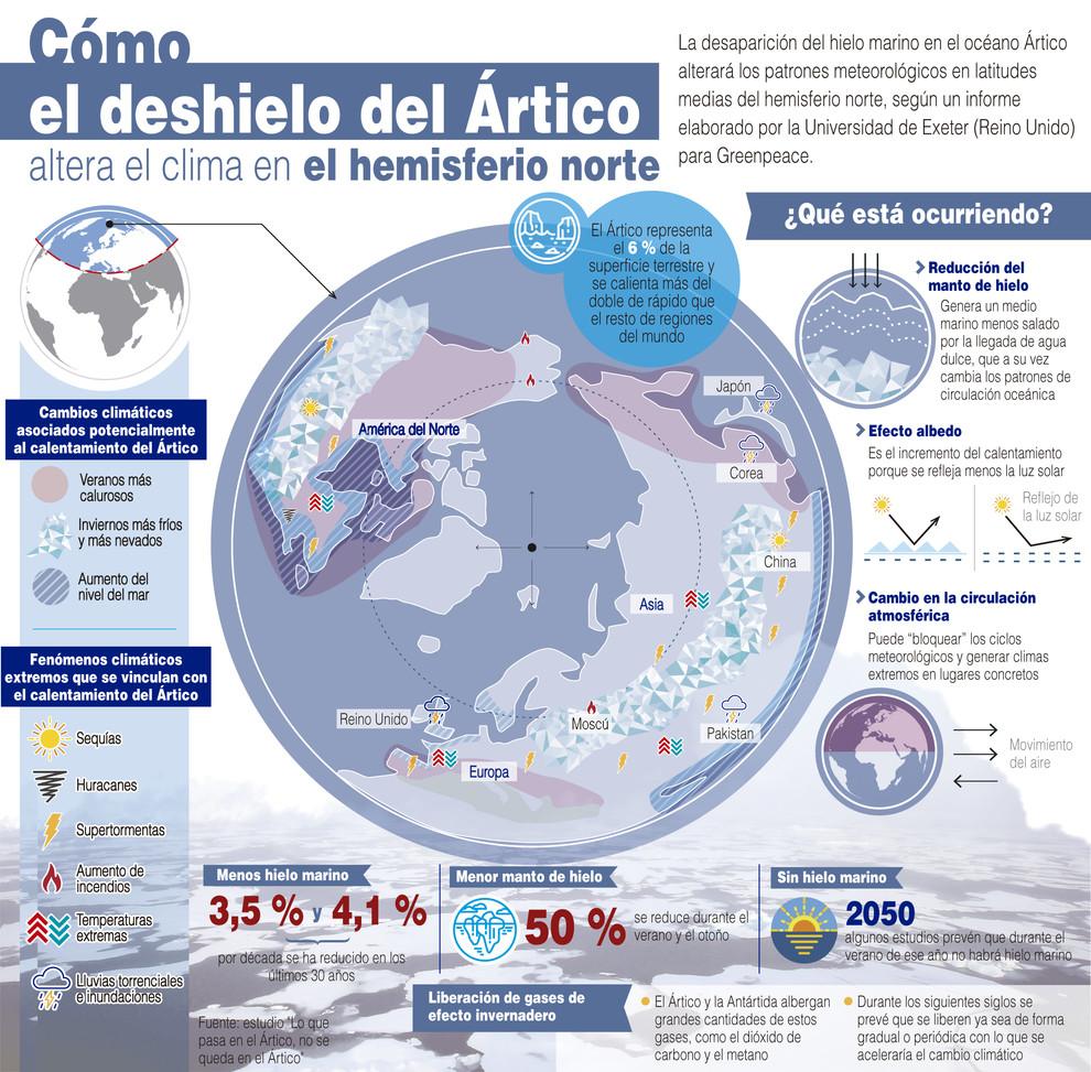 El-deshielo-del-Artico-alterara-la-meteorologia-en-el-hemisferio-norte_image990_
