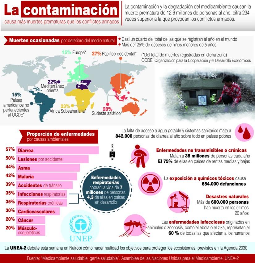 La-contaminacion-causa-mas-muertes-prematuras-que-los-conflictos-armados_image990_