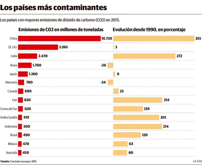 Los_paises_mas_contaminantes